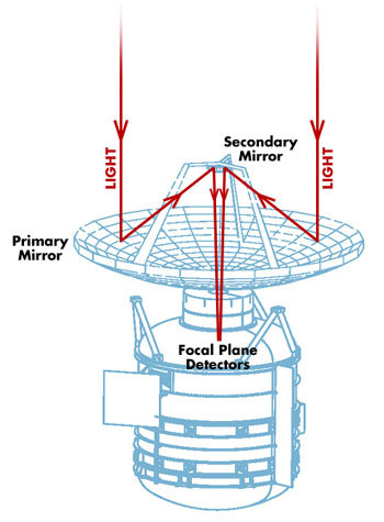 The path light travels through the spacecraft onto the detectors.